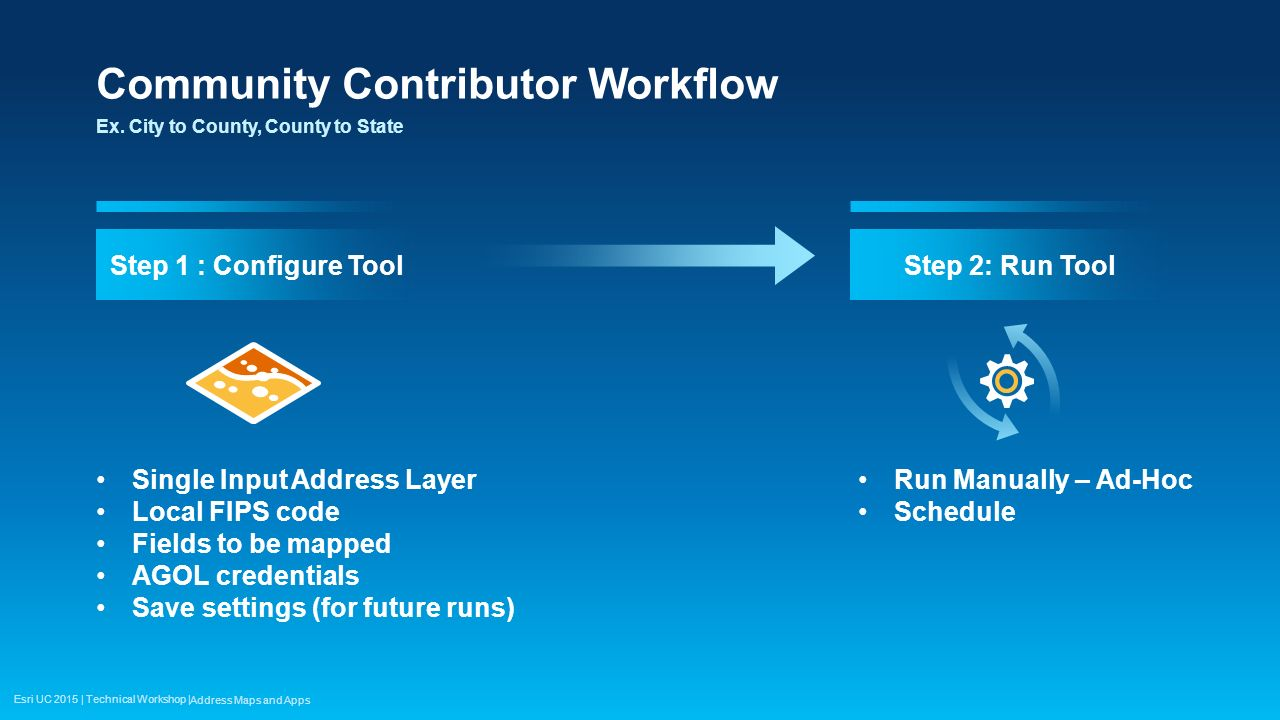 Community Contributor Workflow