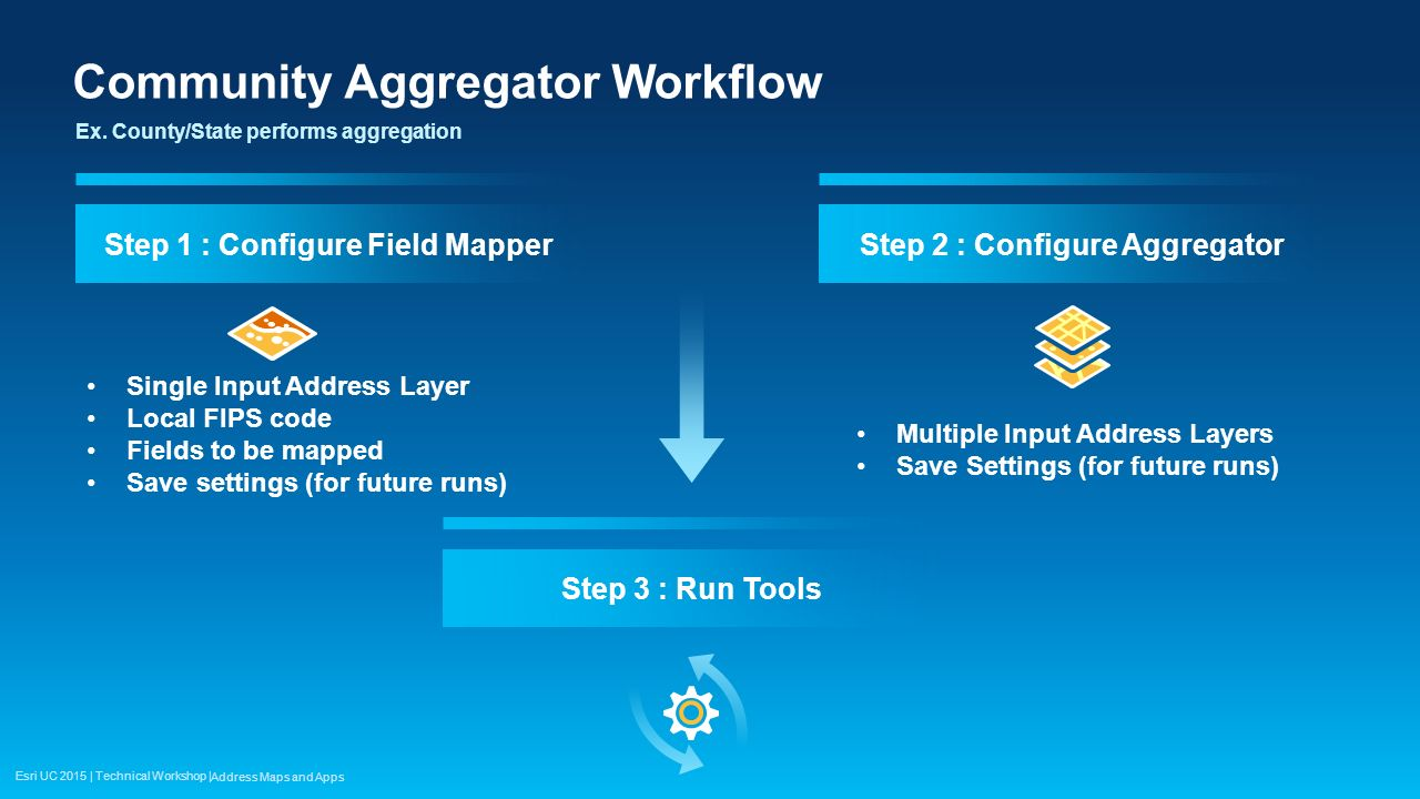 Community Aggregator Workflow
