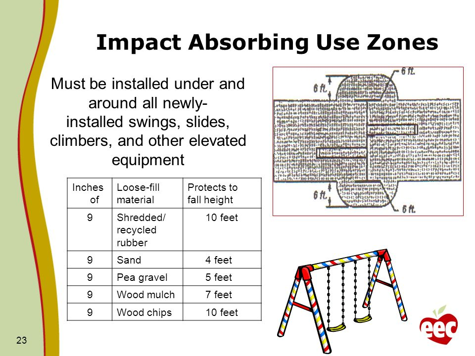 Impact Absorbing Use Zones