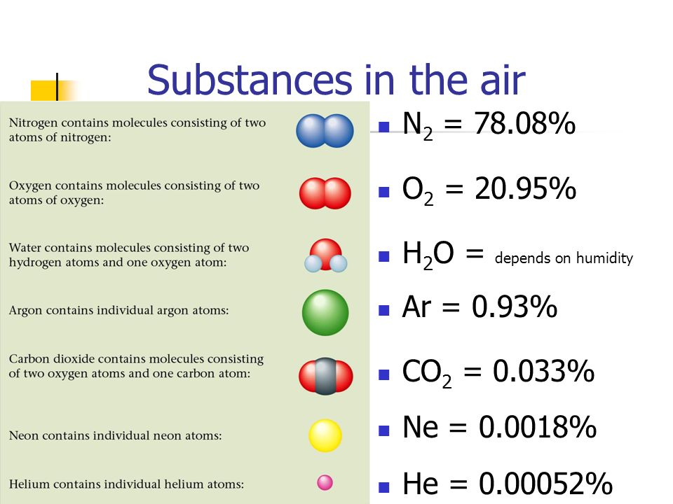 Substances in the air N2 = 78.08% O2 = 20.95%