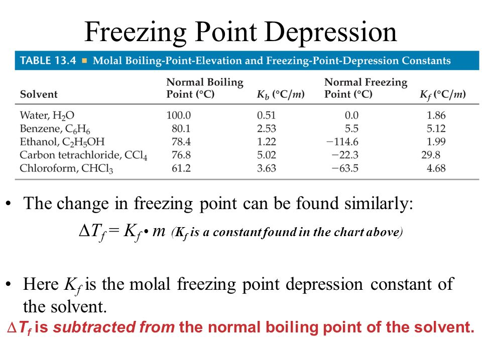 Freezing Point Depression