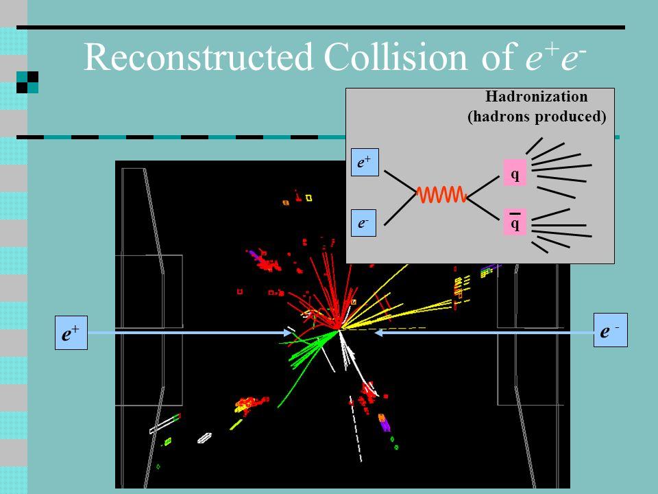 Hadronization (hadrons produced)