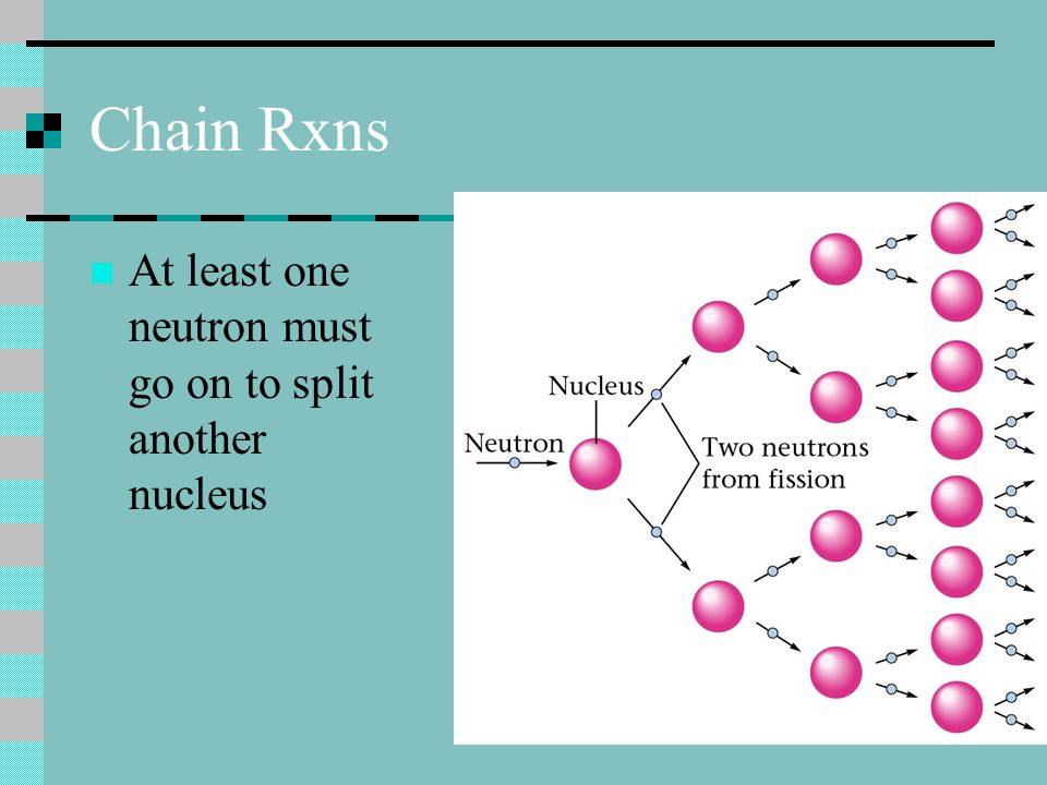 Chain Rxns At least one neutron must go on to split another nucleus