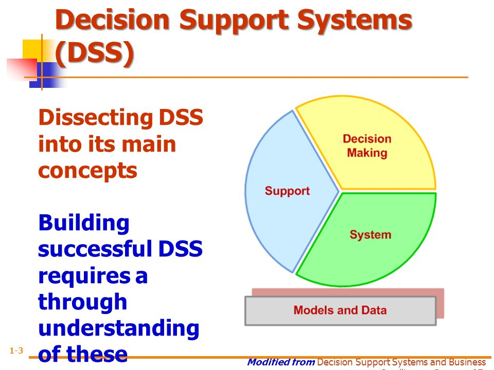 Decision support systems research papers