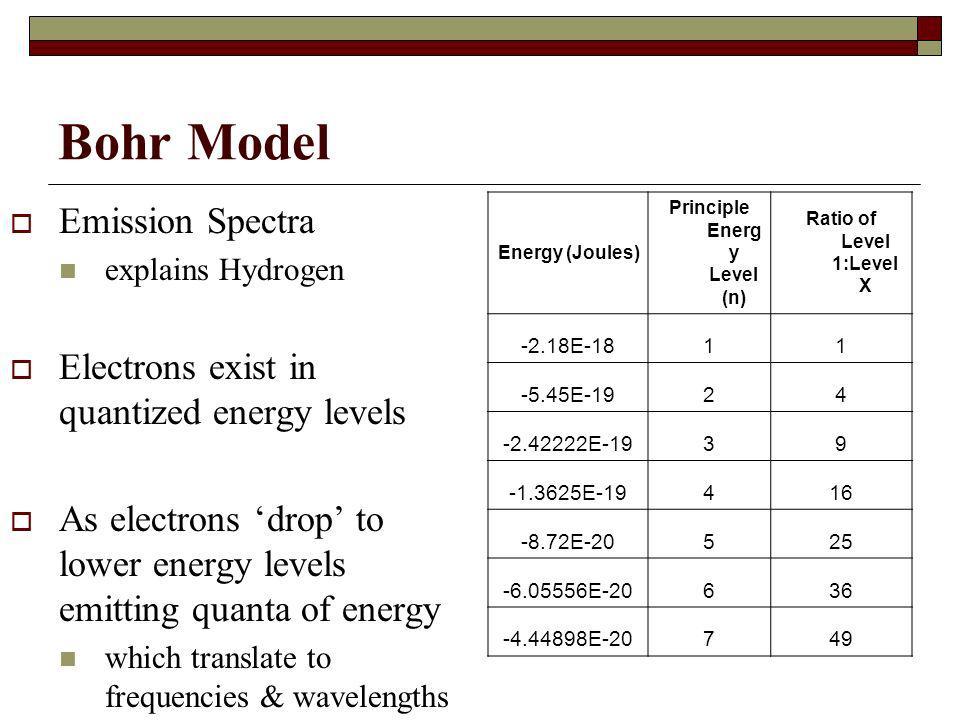 Principle Energy Level (n)