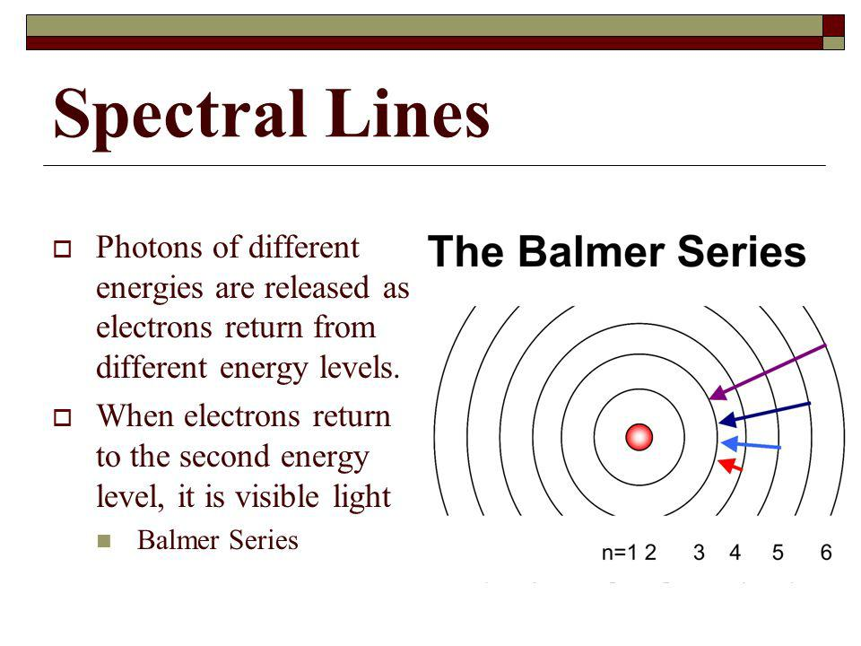 Spectral Lines Photons of different energies are released as electrons return from different energy levels.