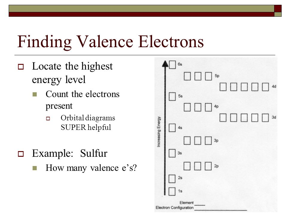 Finding Valence Electrons