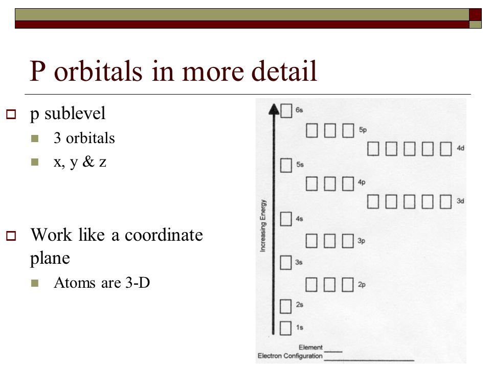 P orbitals in more detail