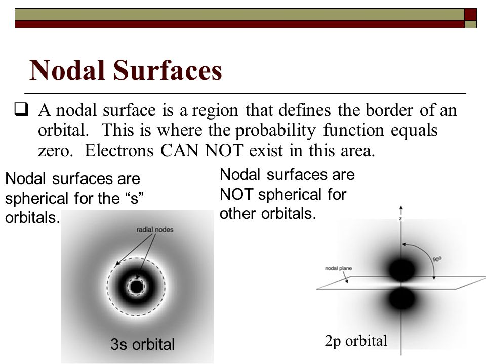 Nodal Surfaces