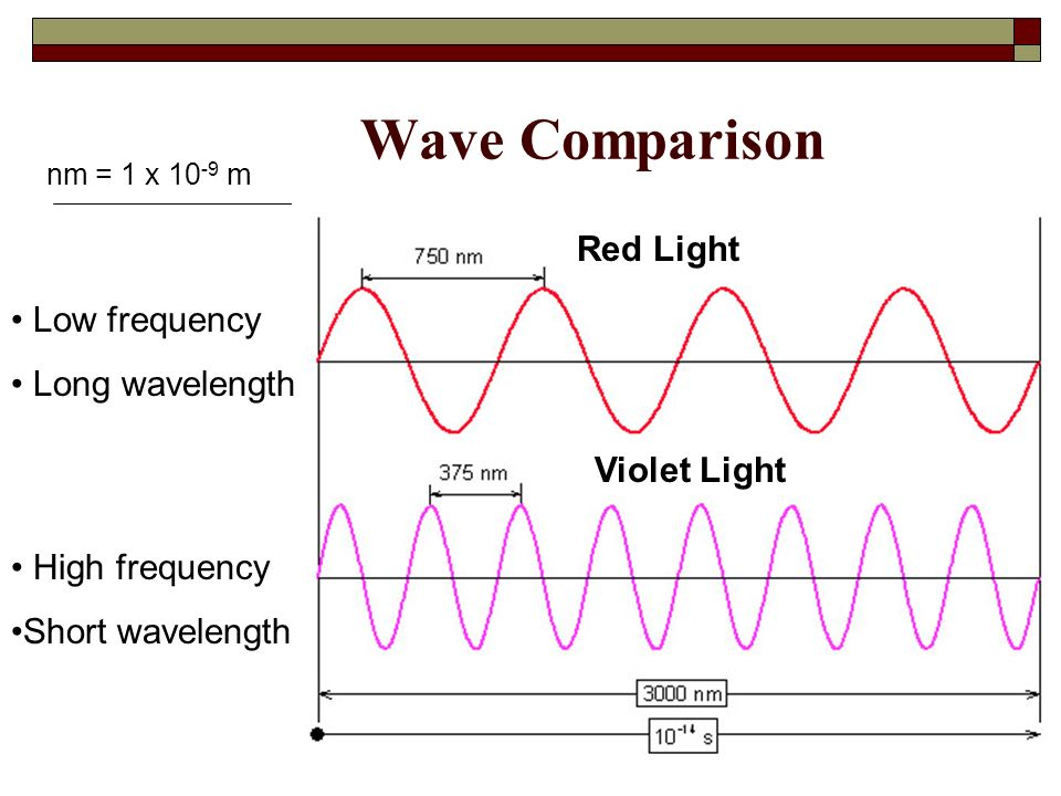 Wave Comparison Red Light Low frequency Long wavelength Violet Light