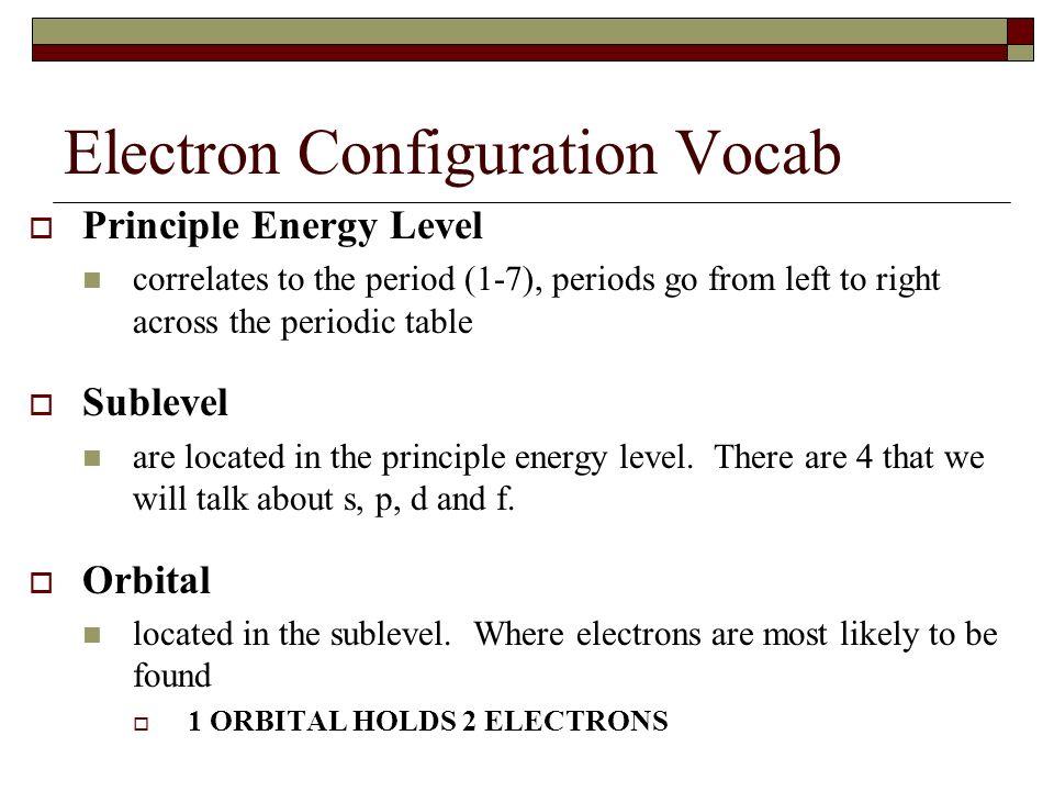 Electron Configuration Vocab