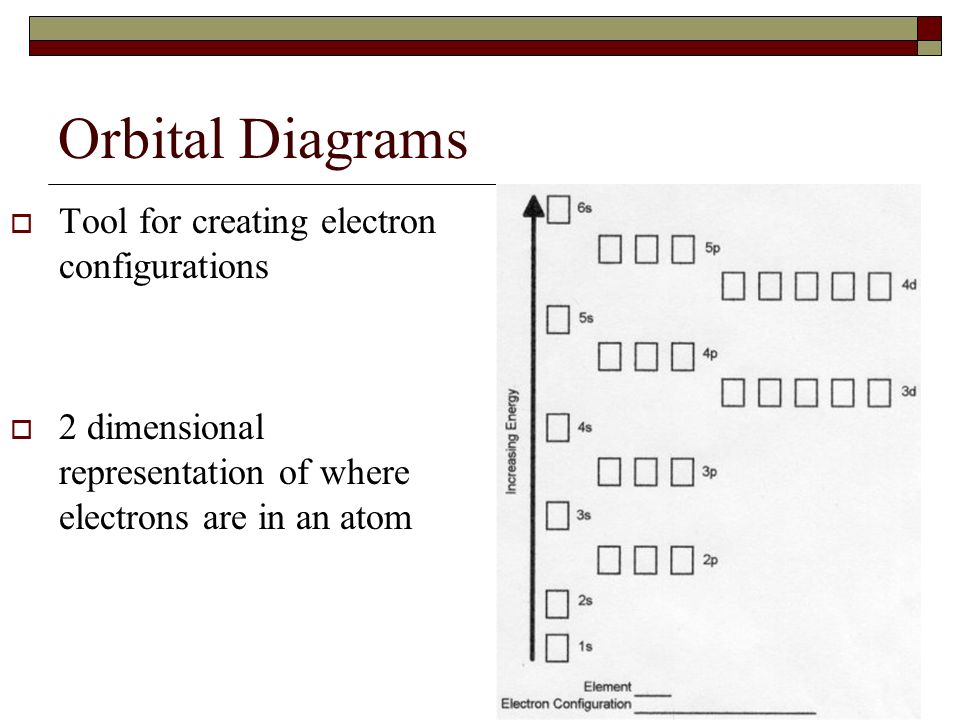 Orbital Diagrams Tool for creating electron configurations