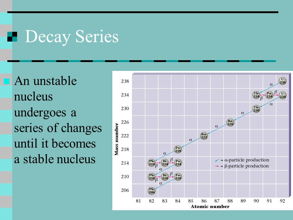 Decay Series An unstable nucleus undergoes a series of changes until it becomes a stable nucleus