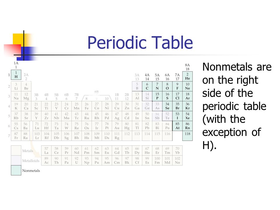 Periodic Table Nonmetals are on the right side of the periodic table (with the exception of H).
