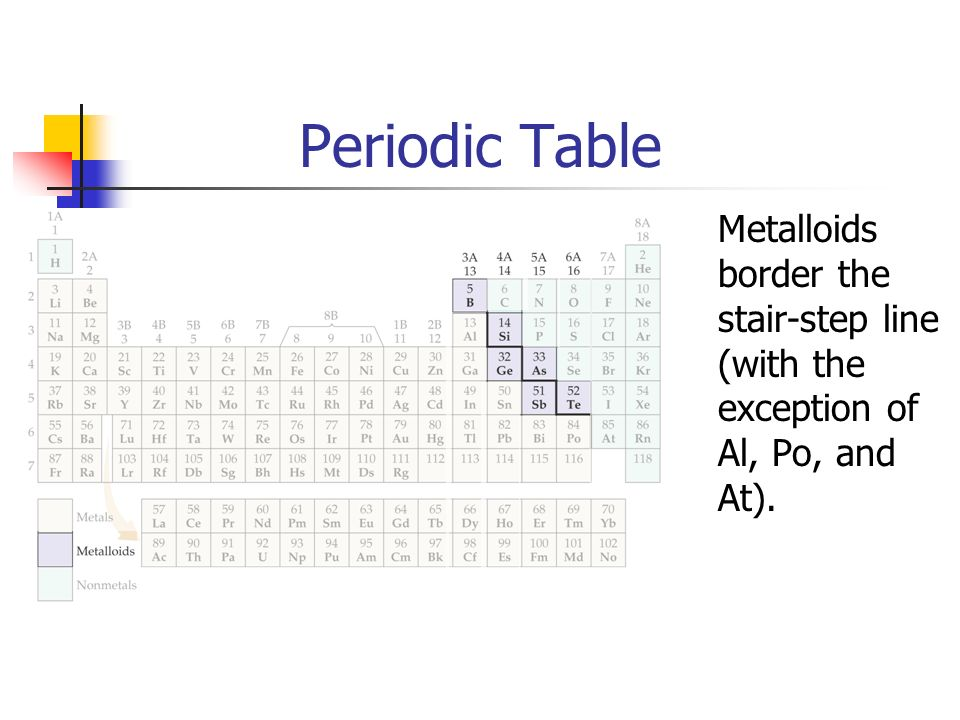 Periodic Table Metalloids border the stair-step line (with the exception of Al, Po, and At).