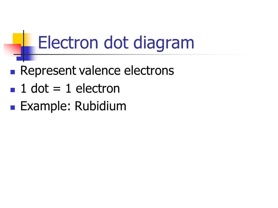 Electron dot diagram Represent valence electrons 1 dot = 1 electron