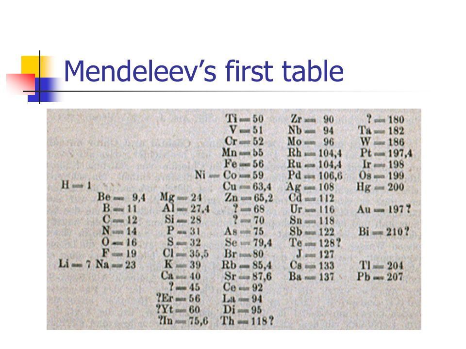 Mendeleev's first table
