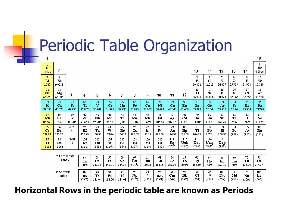 Unit 3 notes chapter 3 chemistry mr nelson ppt video online periodic table organization urtaz Images
