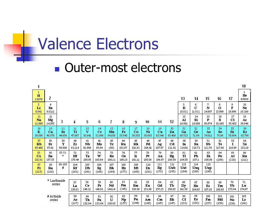 Valence Electrons Outer-most electrons