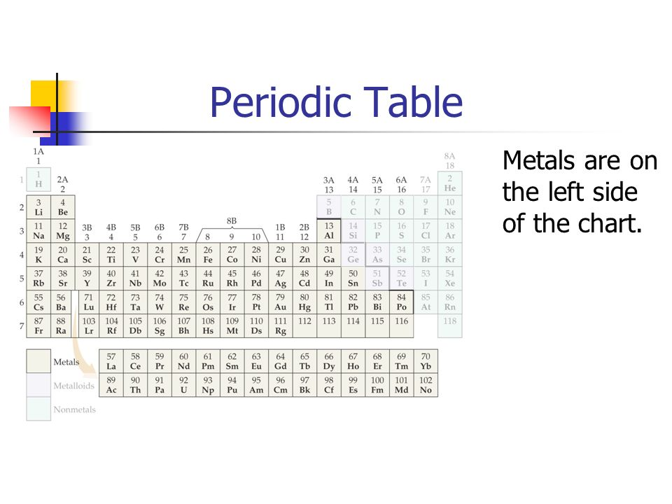 Periodic Table Metals are on the left side of the chart.