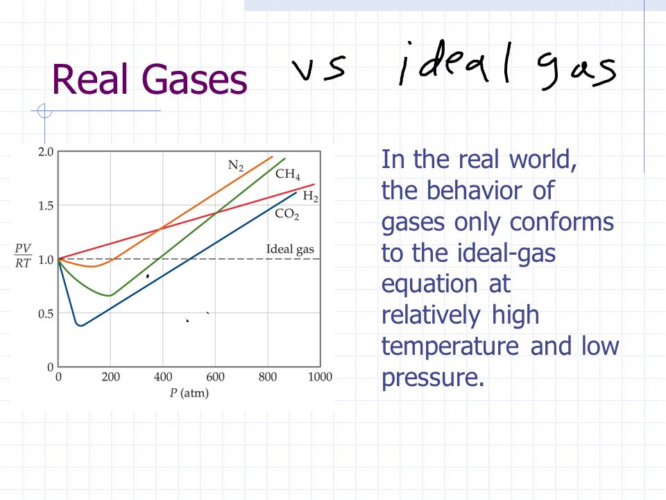 Real Gases In the real world, the behavior of gases only conforms to the ideal-gas equation at relatively high temperature and low pressure.