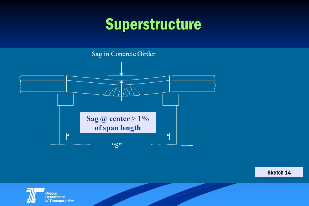 Sag @ center > 1% of span length