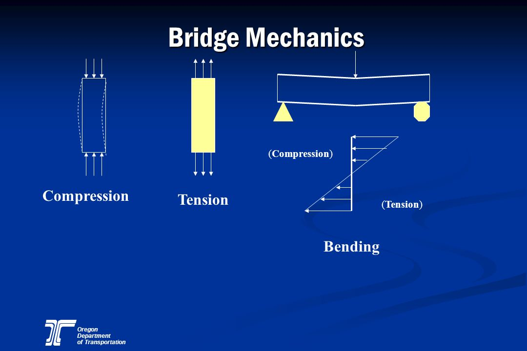Bridge Mechanics (Compression) Compression Tension (Tension) Bending