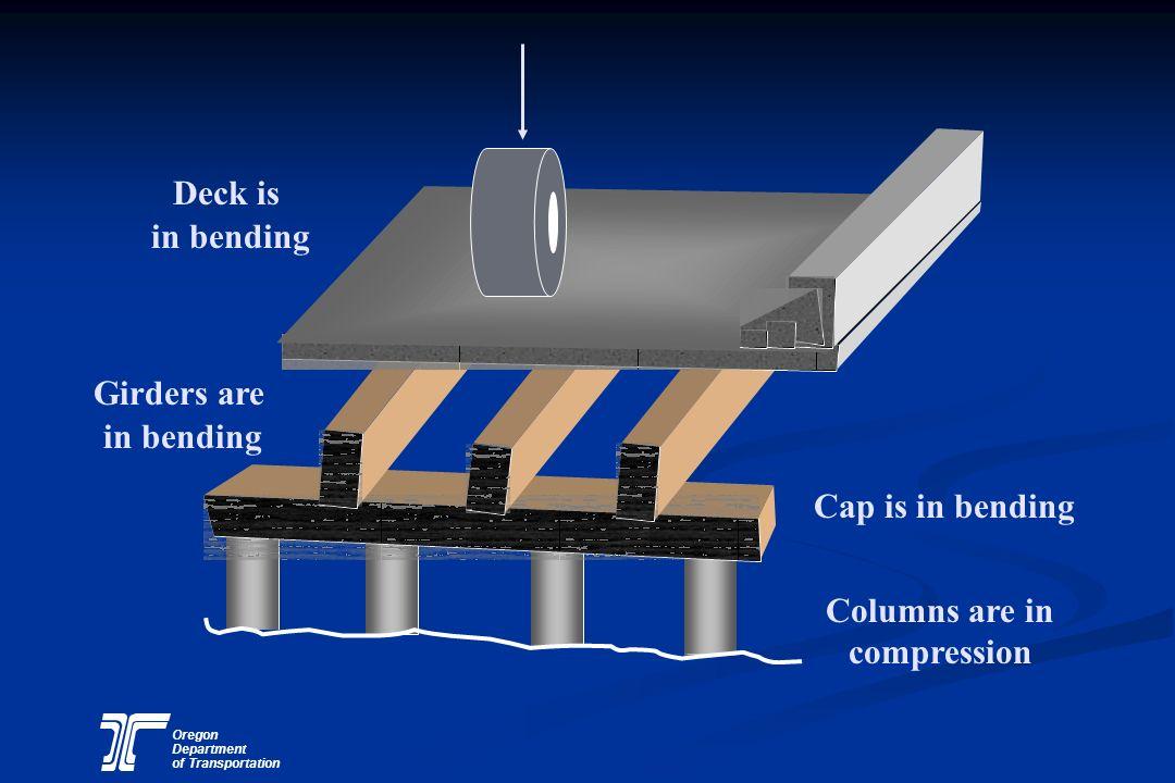 Columns are in compression