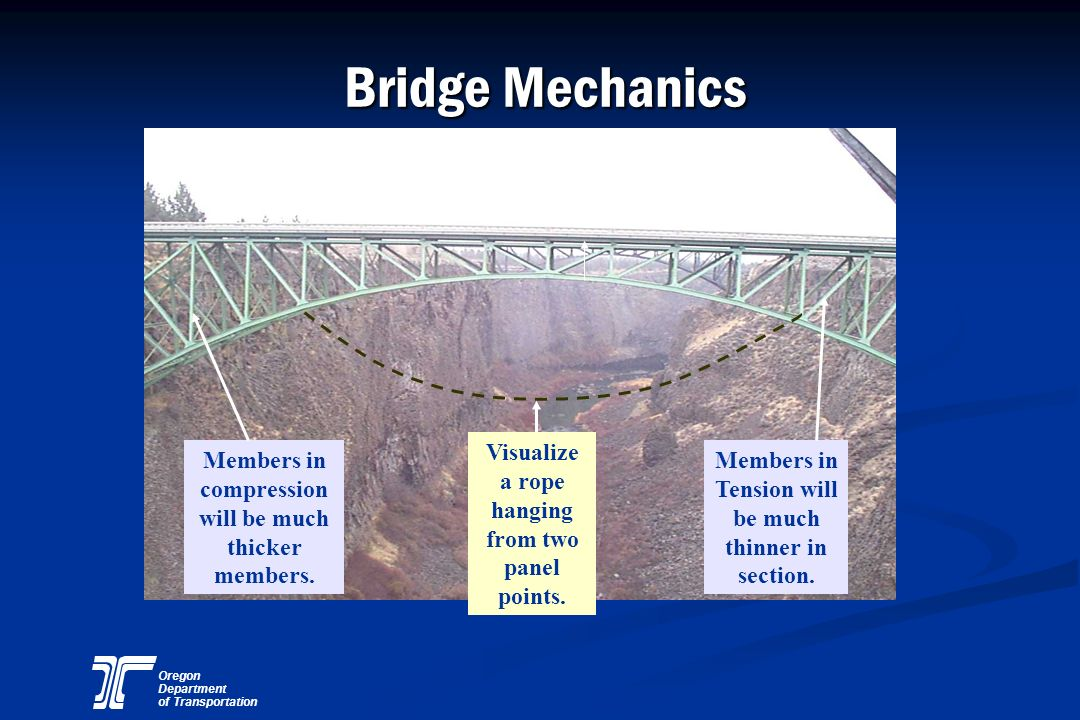 Bridge Mechanics Visualize a rope hanging from two panel points.