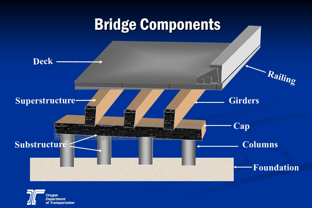 Bridge Components Deck Railing Superstructure Girders Cap Substructure