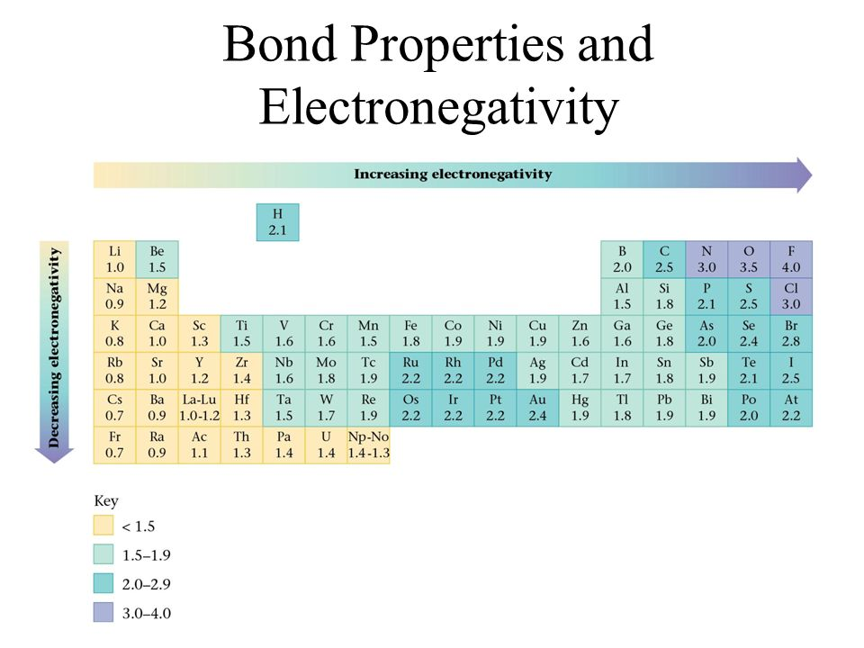 Bond Properties and Electronegativity
