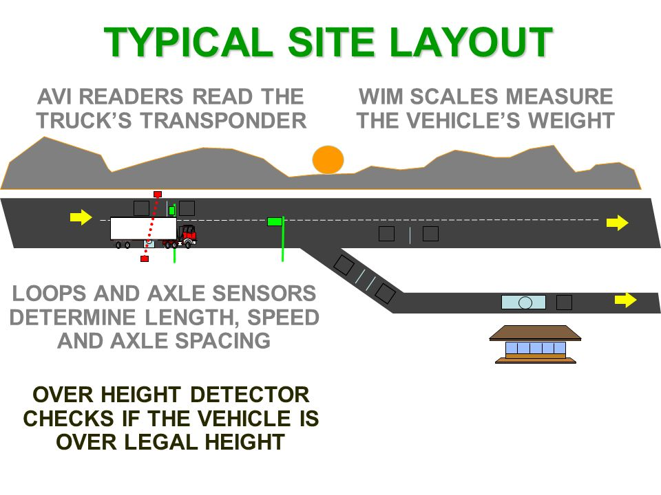 TYPICAL SITE LAYOUT AVI READERS READ THE TRUCK'S TRANSPONDER