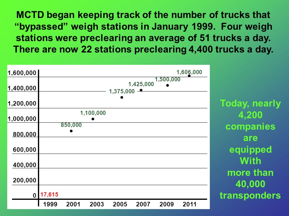 MCTD began keeping track of the number of trucks that bypassed weigh stations in January 1999. Four weigh stations were preclearing an average of 51 trucks a day. There are now 22 stations preclearing 4,400 trucks a day.