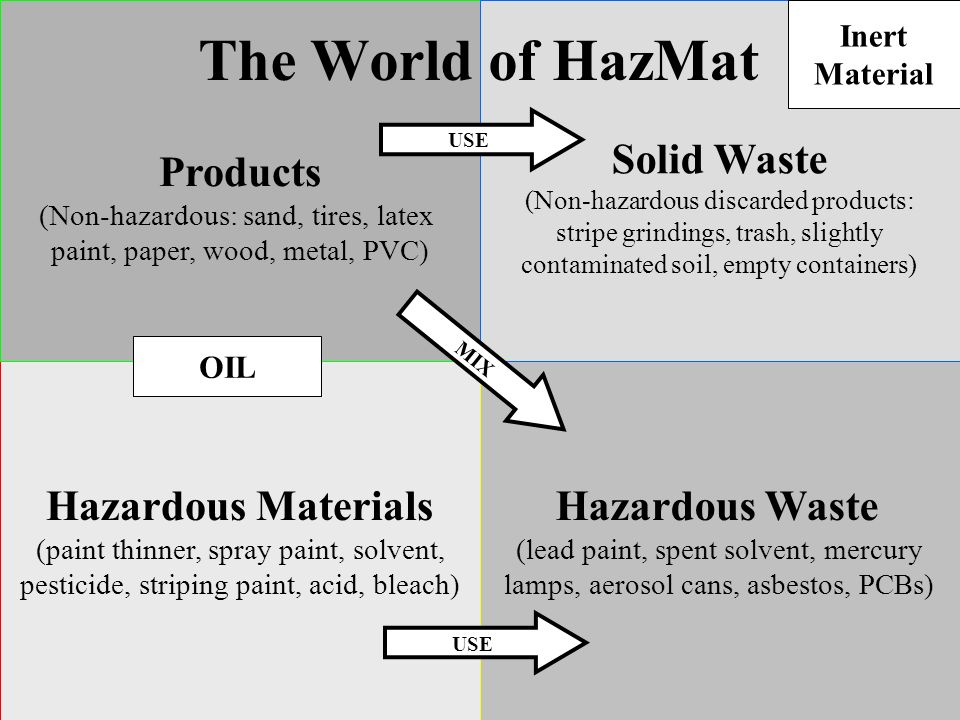The World of HazMat Products Solid Waste Hazardous Materials