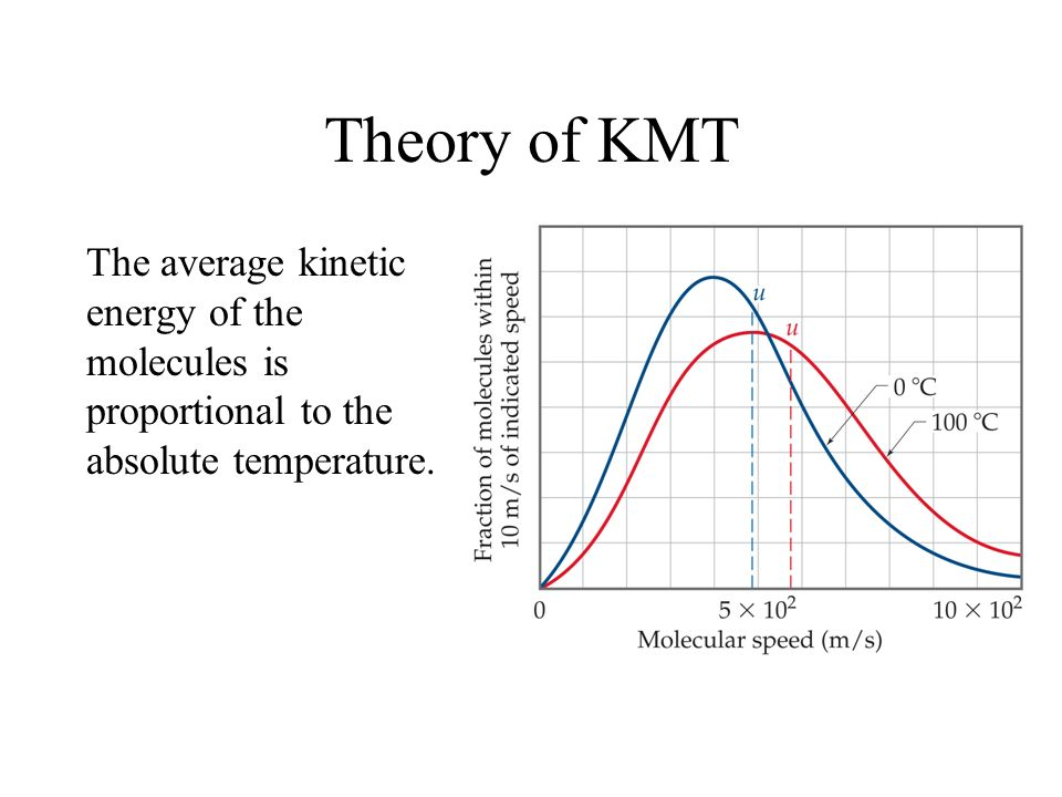 Theory of KMT The average kinetic energy of the molecules is proportional to the absolute temperature.