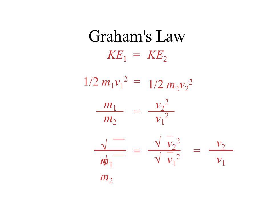 Graham s Law KE1 KE2 = 1/2 m1v12 1/2 m2v22 = = m1 m2 v22 v12 m1