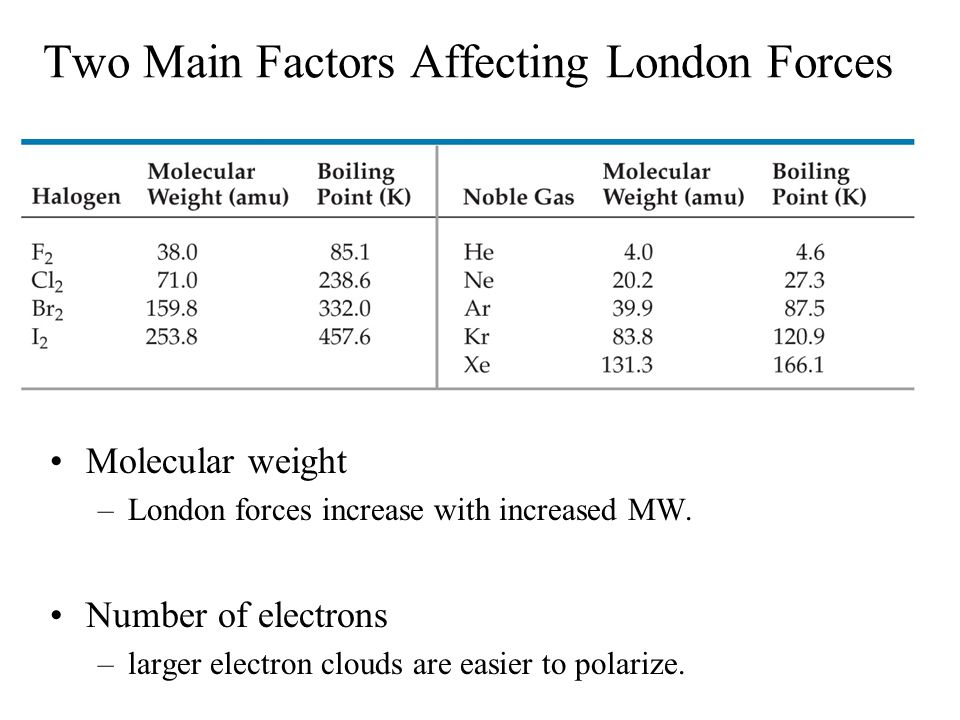 Two Main Factors Affecting London Forces