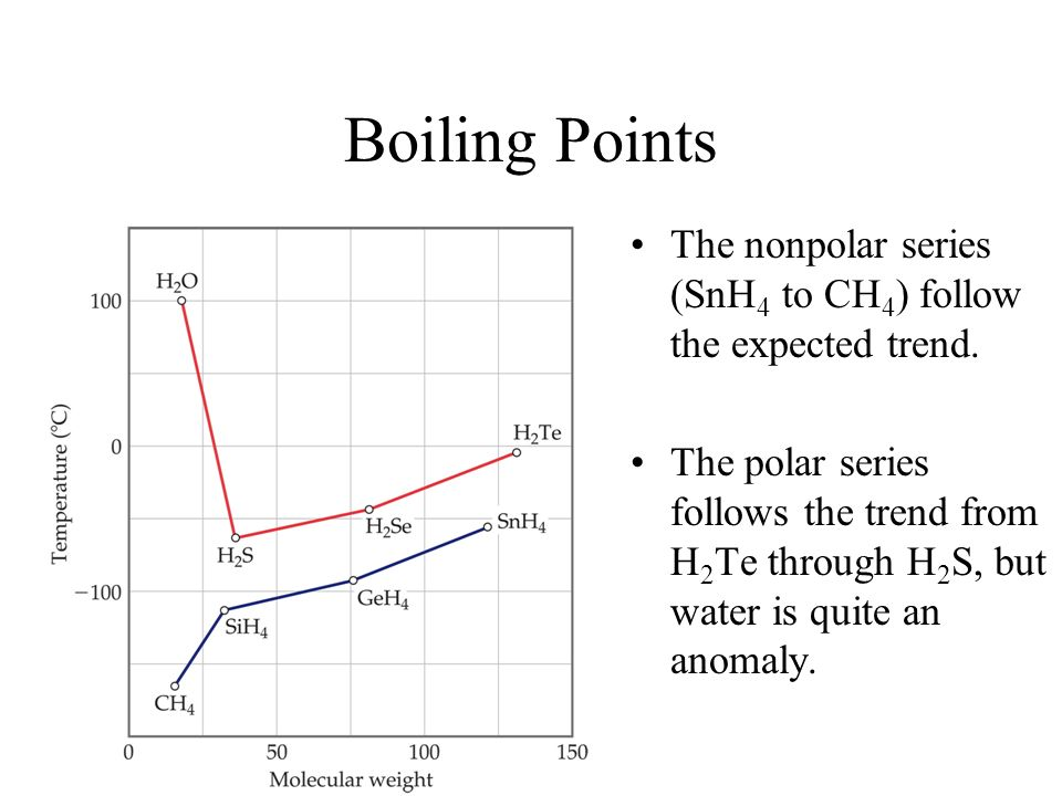 Boiling Points The nonpolar series (SnH4 to CH4) follow the expected trend.