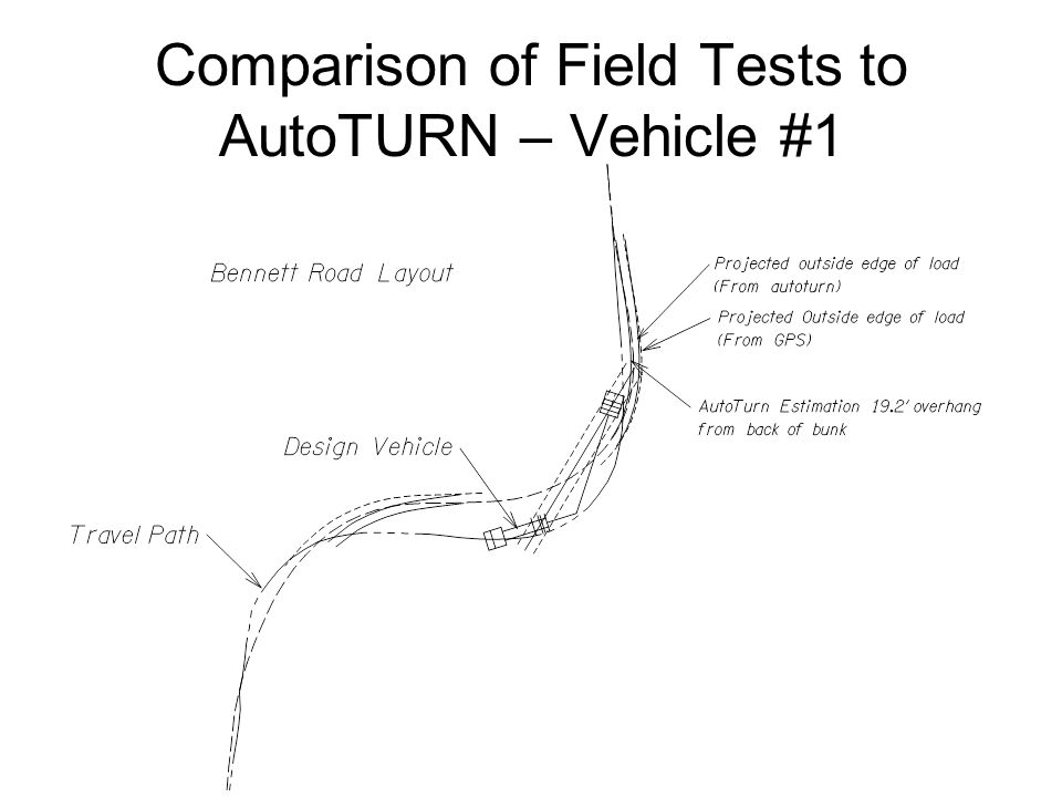 Comparison of Field Tests to AutoTURN – Vehicle #1