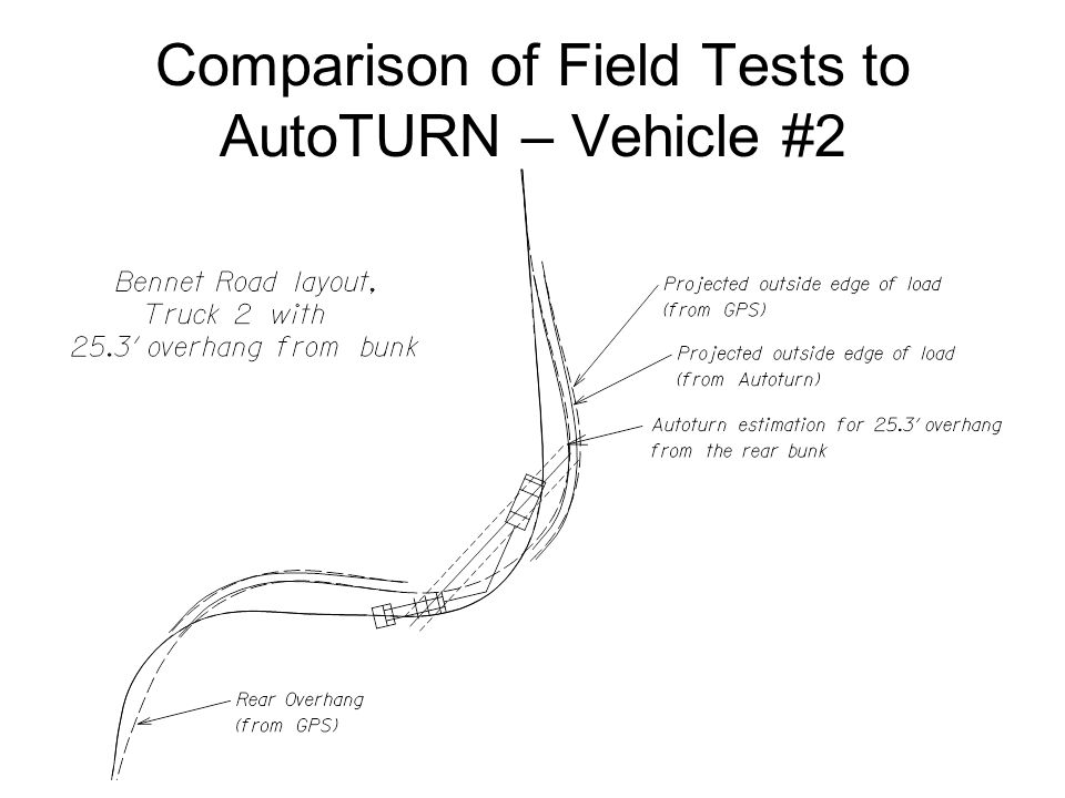 Comparison of Field Tests to AutoTURN – Vehicle #2