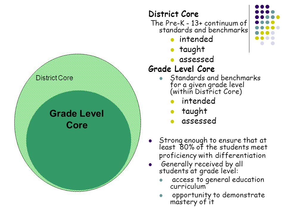 Grade Level Core intended taught assessed District Core