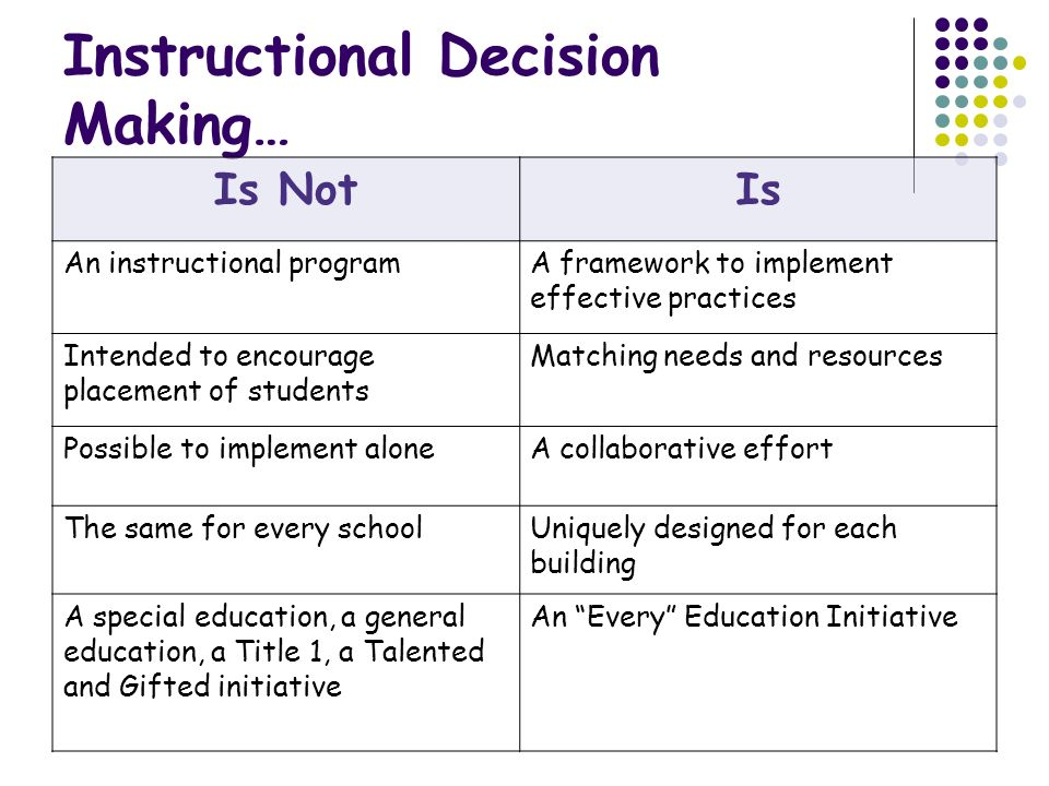 Instructional Decision Making…