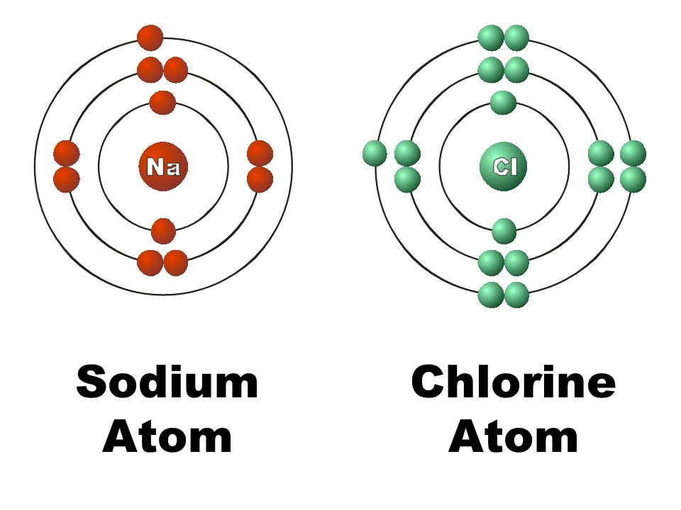 The current atomic model ppt video online download 29 sodium atom chlorine atom ccuart Choice Image