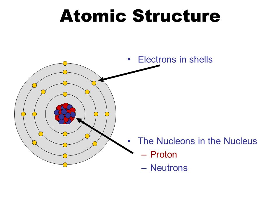 The Current Atomic Model Ppt Video Online Download