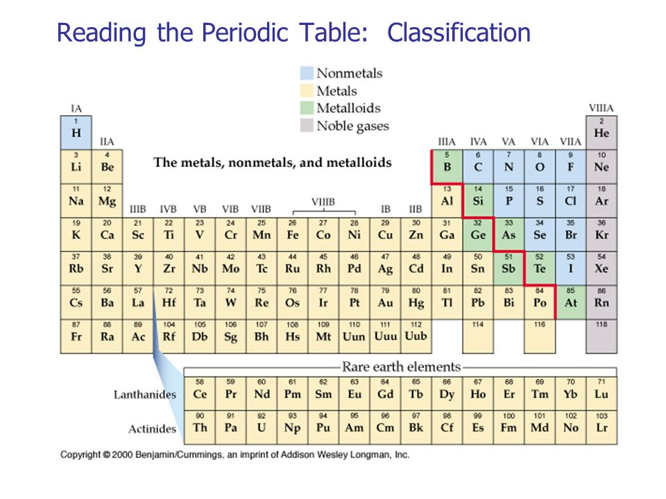Periodic Table what is p on the periodic table : Periodic Table-Chapter 6 - ppt video online download