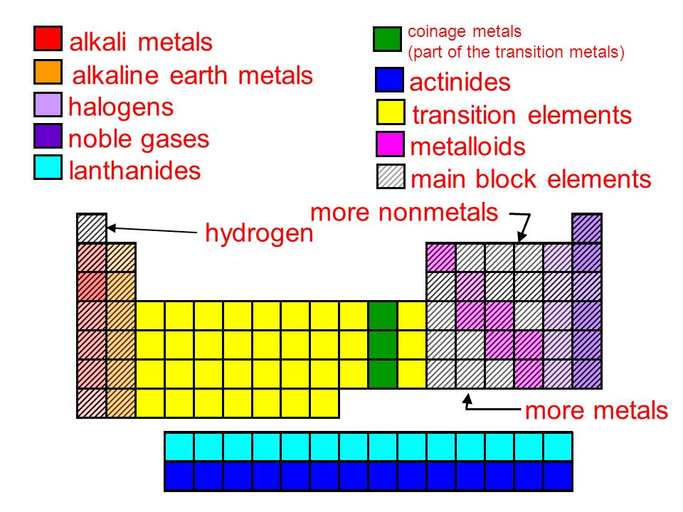 Periodic table where are the alkali metals and halogens on the periodic table where are the alkali metals and halogens on the periodic table unit 4 urtaz Choice Image