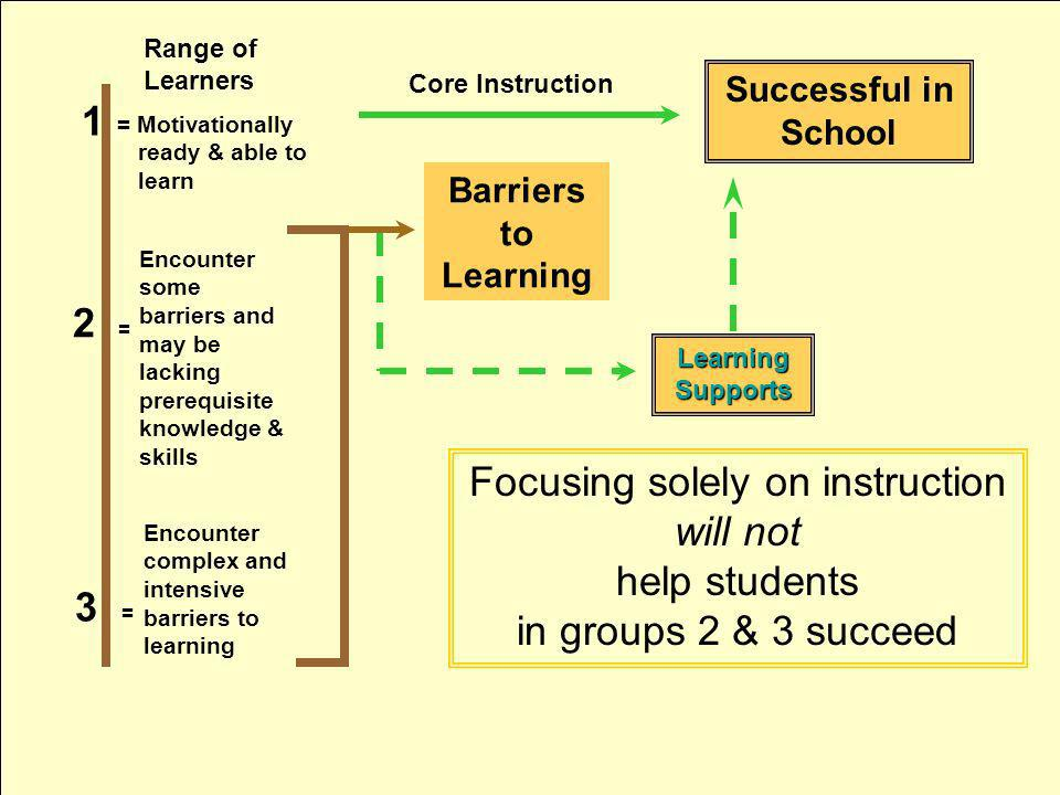 Focusing solely on instruction