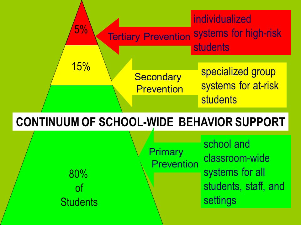 CONTINUUM OF SCHOOL-WIDE BEHAVIOR SUPPORT