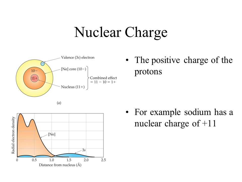 Nuclear Charge The positive charge of the protons