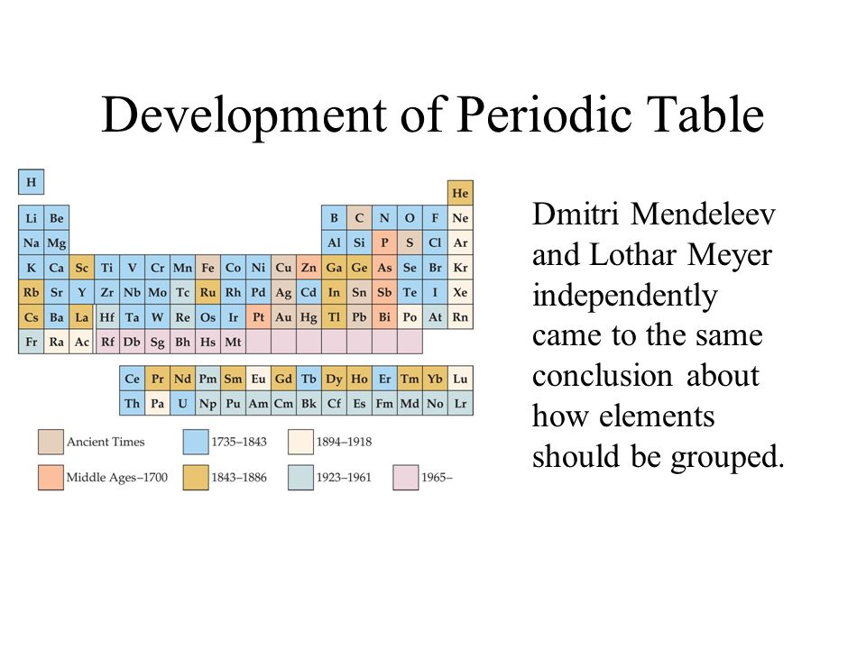 Development of Periodic Table